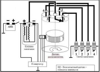 Система зажигания автомобиля: предназначения, устройство, принцип работы