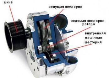 Что такое компрессор? Роль компрессора в работе двигателя автотомобиля