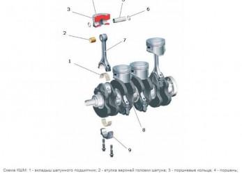 Кривошипно-шатунный механизм (КШМ): устройство и предназначение