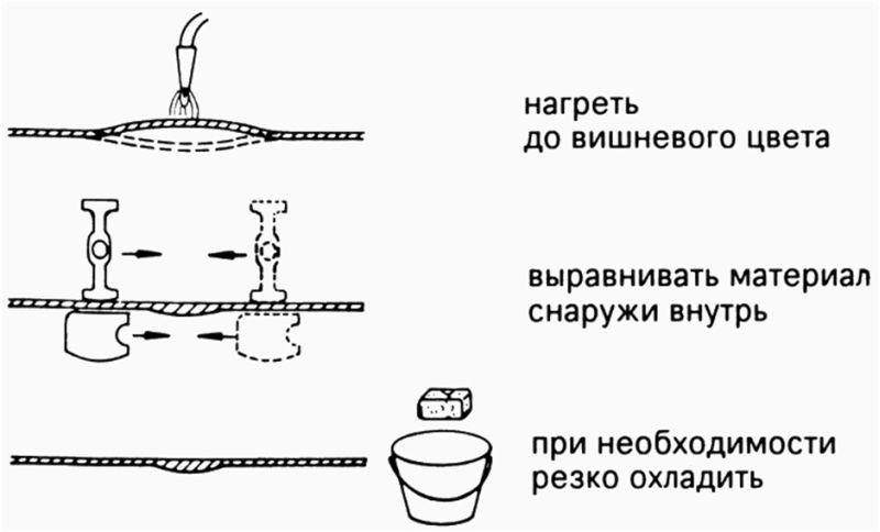 Технология выравнивания поверхности методом нагрева: схема