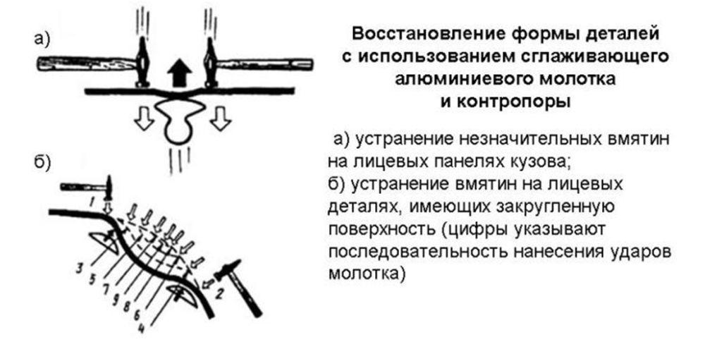 Пример рихтовки с применением сглаживающего молотка из алюминия при кузовном ремонте